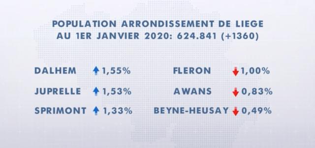Augmentation de la population pour l'arrondissement de Liège