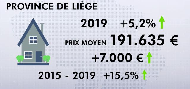 Immobilier à Liège : la plus forte hausse du prix sur ces 5 dernières années