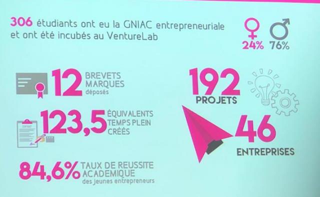 Incubateur VentureLab : 46 entreprises et des dizaines d'emplois créés