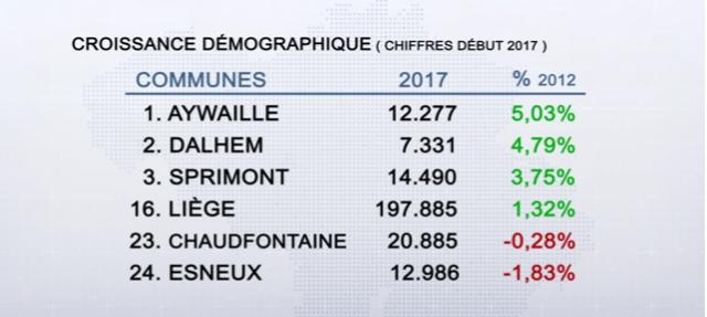 La population en augmentation dans l'arrondissement de Liège